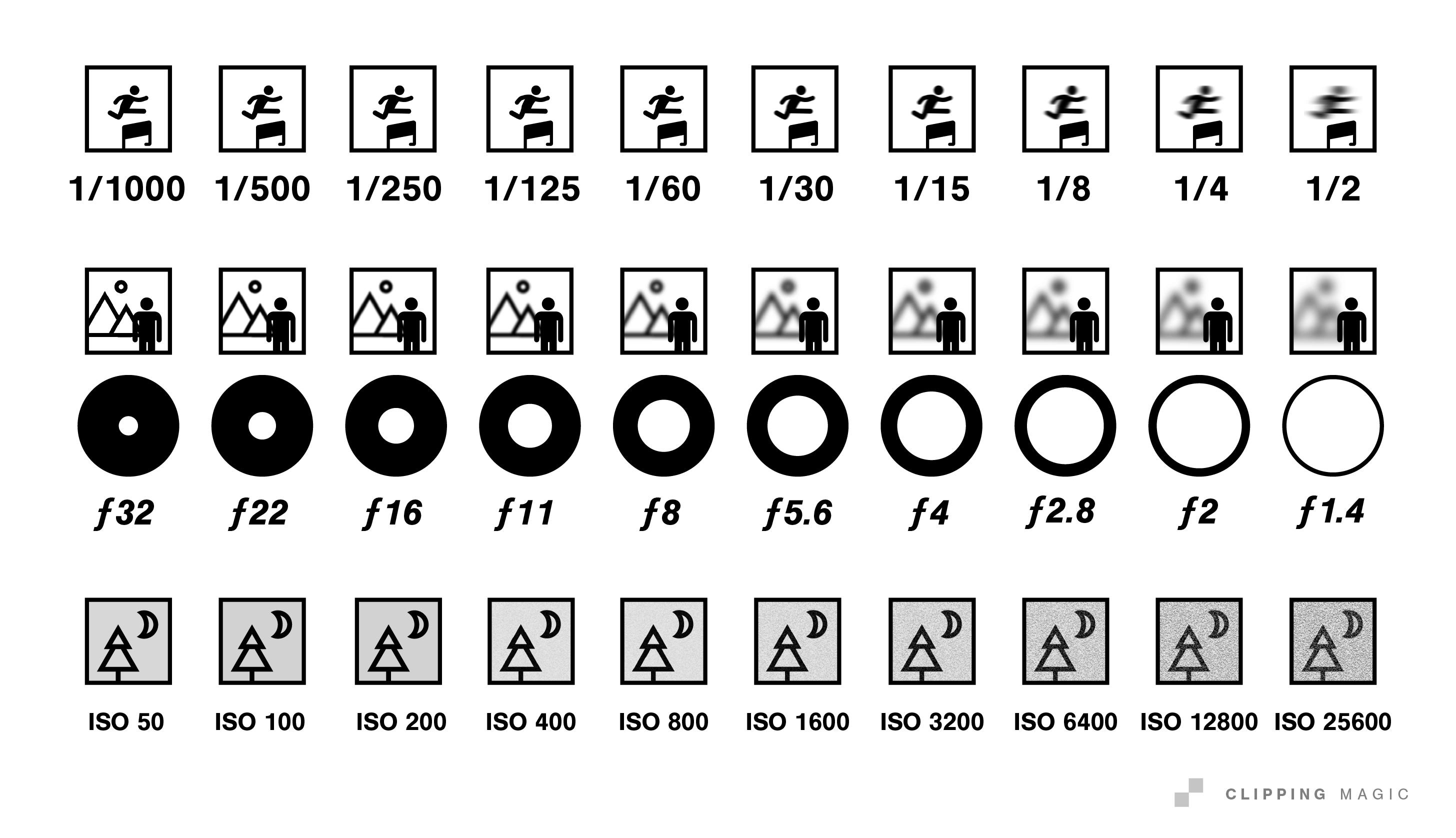 DSLR exposure steps chart